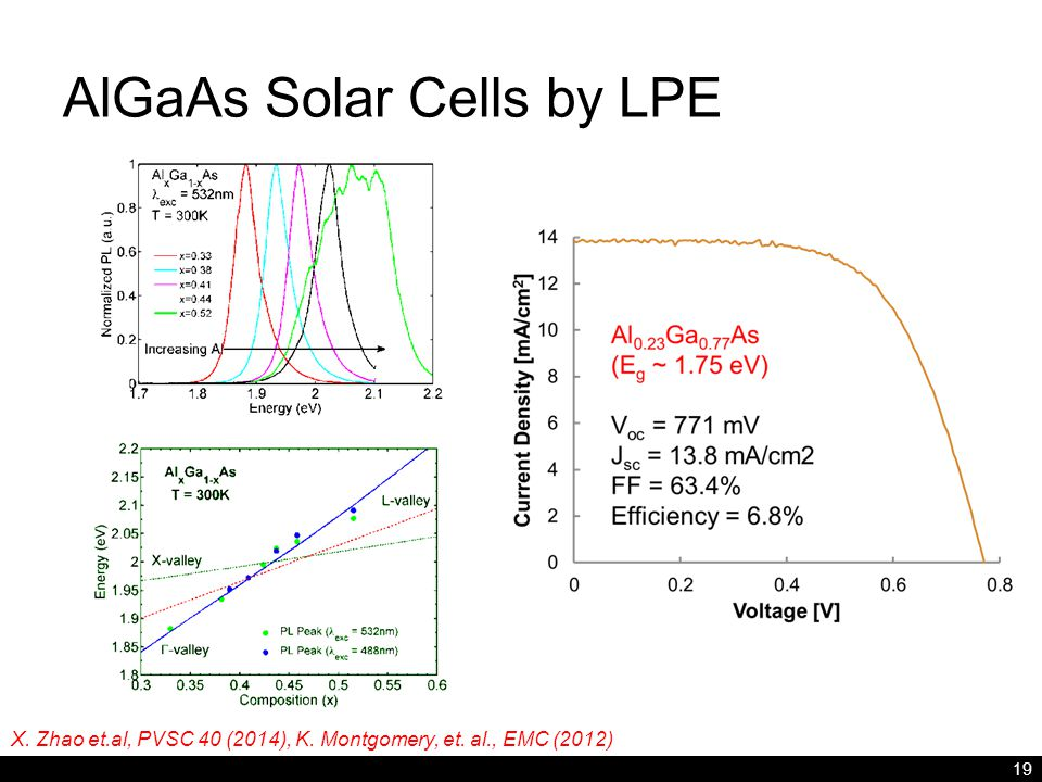 AlGaAs Solar Cells by LPE 19 X. Zhao et.al, PVSC 40 (2014), K. Montgomery, et. al., EMC (2012)