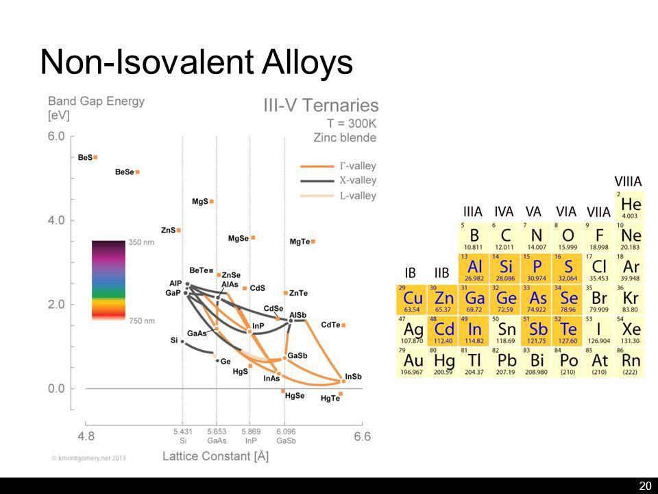 Non-Isovalent Alloys 20