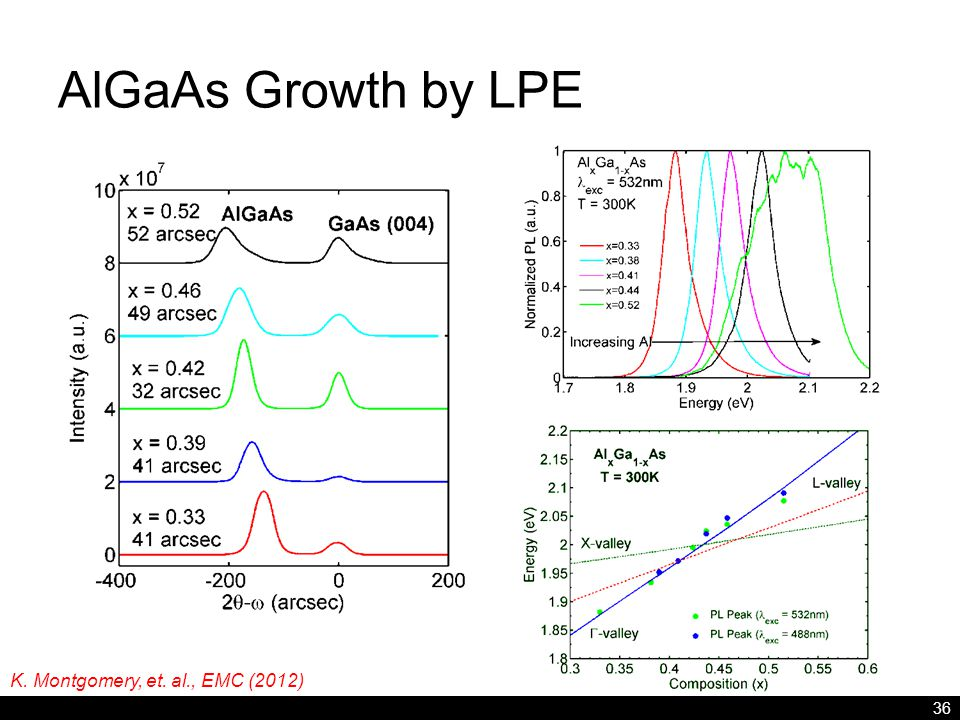 AlGaAs Growth by LPE 36 K. Montgomery, et. al., EMC (2012)