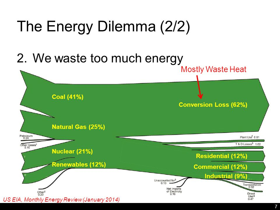 The Energy Dilemma (2/2) 2.We waste too much energy 7 Conversion Loss (62%) Coal (41%) Natural Gas (25%) Nuclear (21%) Renewables (12%) Residential (12%) Commercial (12%) Industrial (9%) Mostly Waste Heat US EIA, Monthly Energy Review (January 2014)