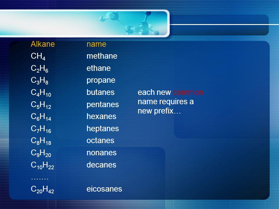 Alkanename CH 4 methane C 2 H 6 ethane C 3 H 8 propane C 4 H 10 butanes C 5 H 12 pentanes C 6 H 14 hexanes C 7 H 16 heptanes C 8 H 18 octanes C 9 H 20
