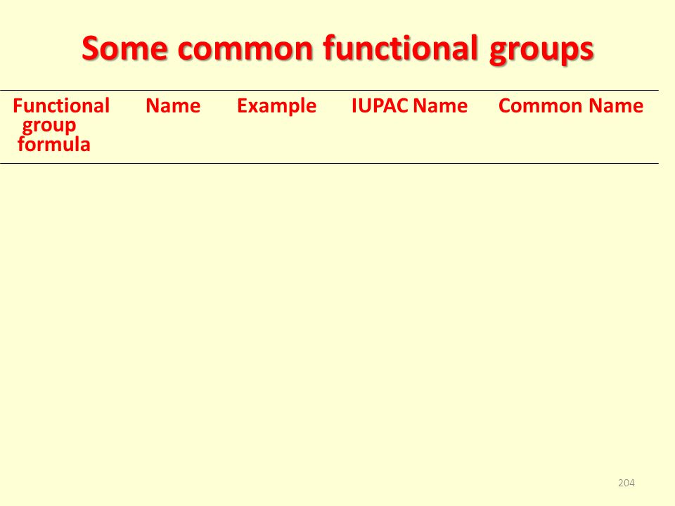 Some common functional groups Functional Name Example IUPAC Name Common Name group formula 204