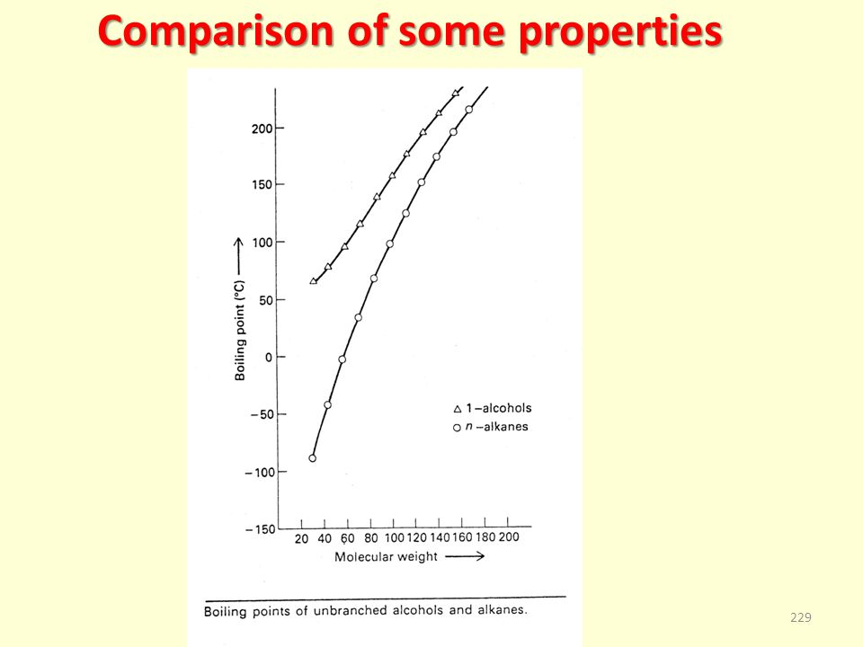 Comparison of some properties 229