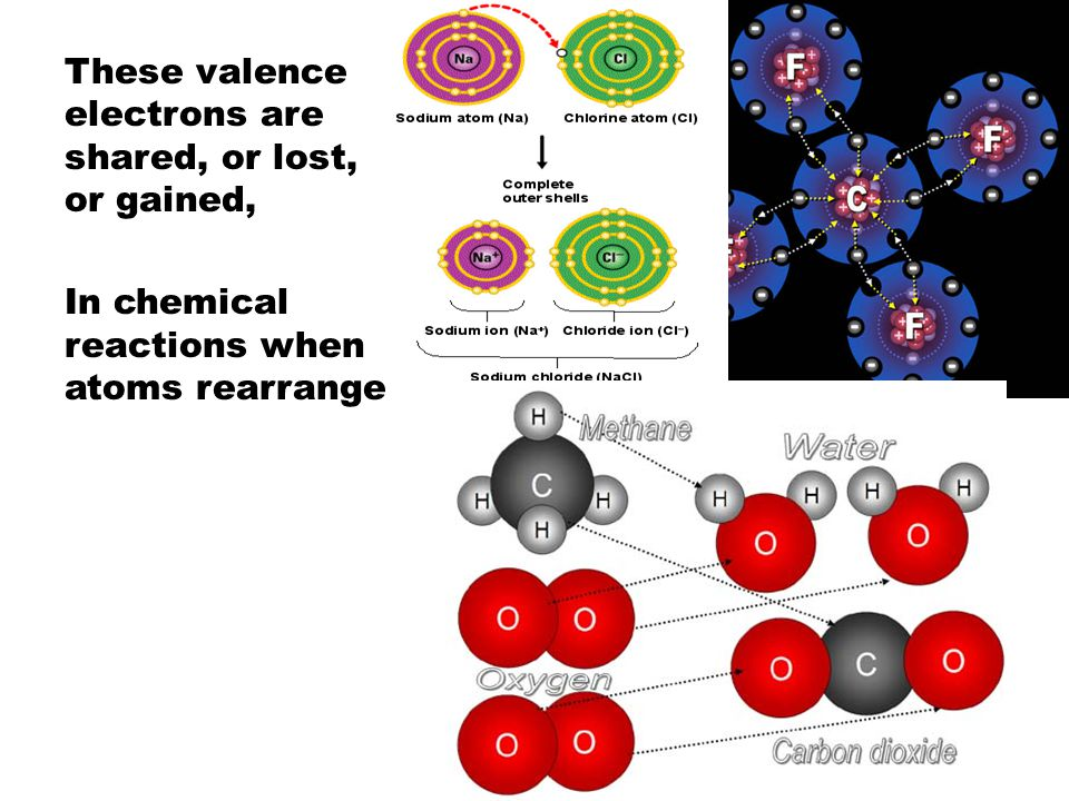 These valence electrons are shared, or lost, or gained, In chemical reactions when atoms rearrange