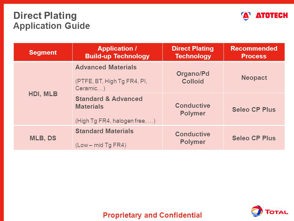 Proprietary and Confidential Direct Plating Application Guide Segment Application / Build-up Technology Direct Plating Technology Recommended Process