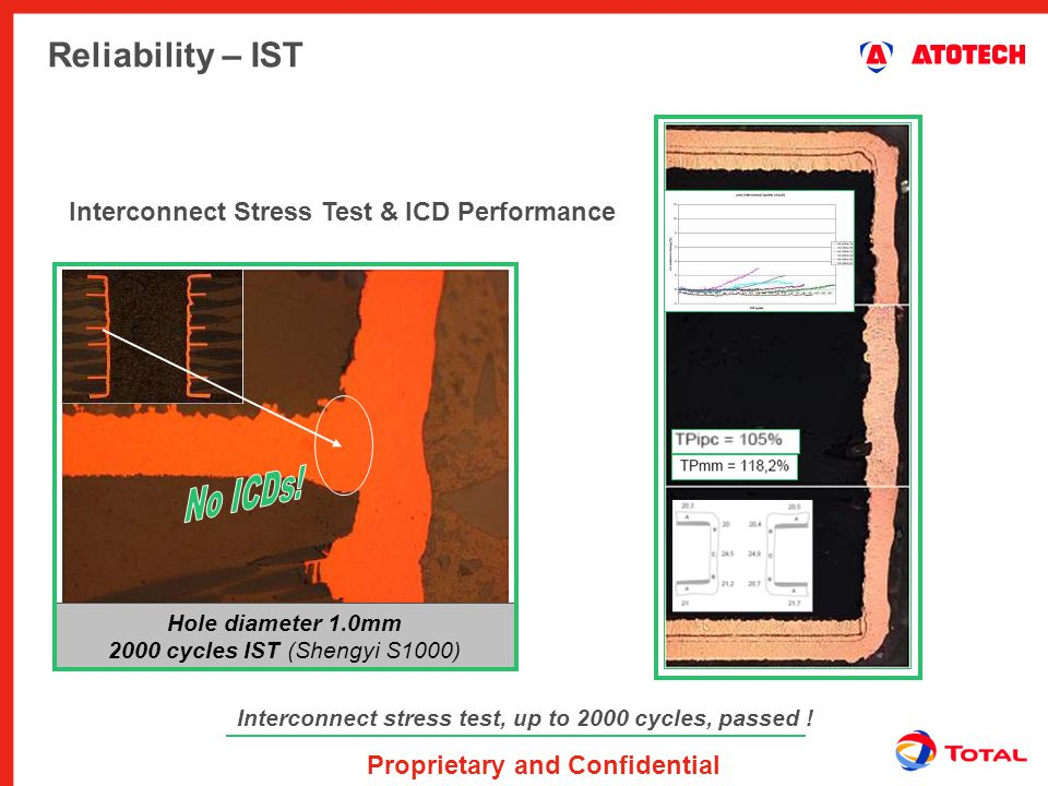 Proprietary and Confidential Reliability – IST Interconnect stress test, up to 2000 cycles, passed ! Interconnect Stress Test & ICD Performance Post i