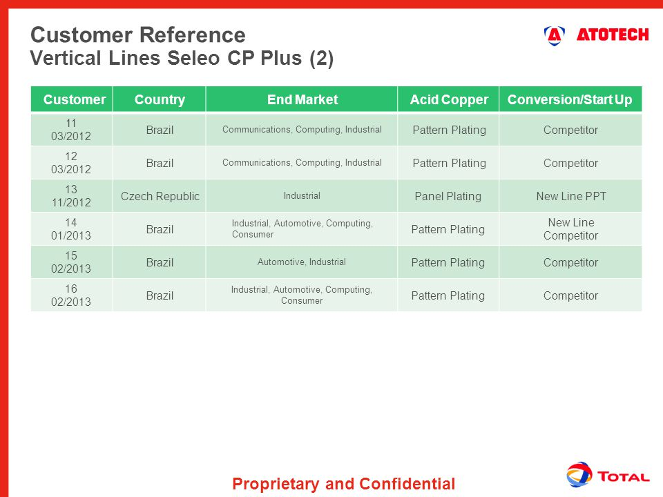 Proprietary and Confidential Customer Reference Vertical Lines Seleo CP Plus (2) CustomerCountryEnd MarketAcid CopperConversion/Start Up 11 03/2012 Br