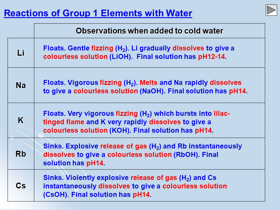 Observations when added to cold water Li Na K Rb Cs Reactions of Group 1 Elements with Water Floats.
