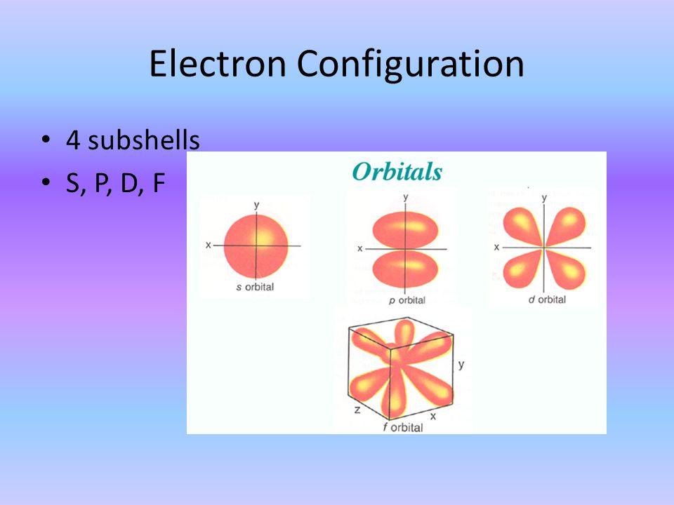 Electron Configuration 4 subshells S, P, D, F