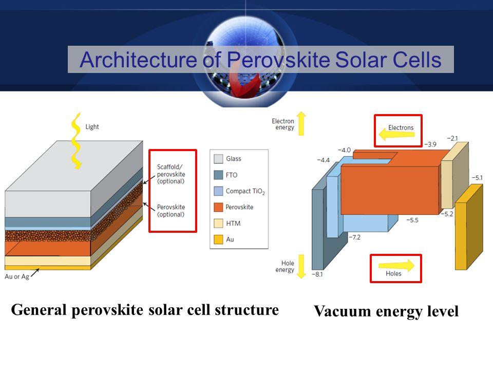 Architecture of Perovskite Solar Cells General perovskite solar cell structure Vacuum energy level