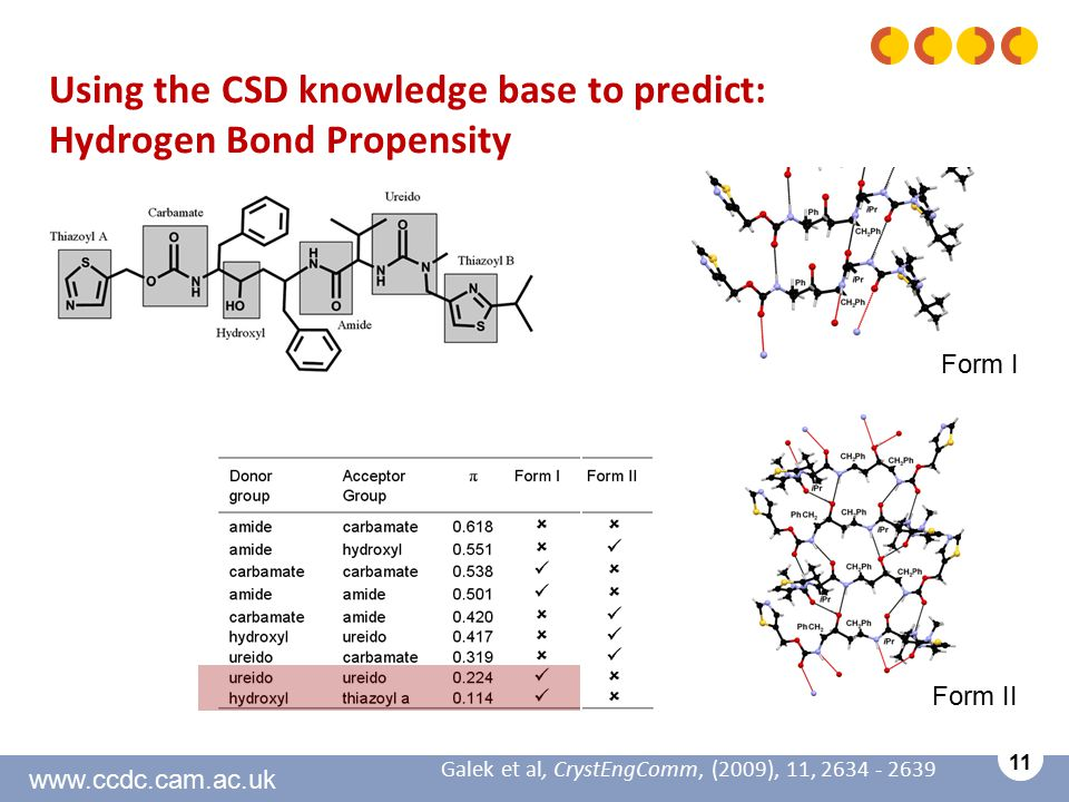 www.ccdc.cam.ac.uk 11 Using the CSD knowledge base to predict: Hydrogen Bond Propensity Galek et al, CrystEngComm, (2009), 11, 2634 - 2639 Form I Form II
