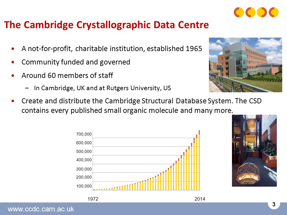 www.ccdc.cam.ac.uk 3 The Cambridge Crystallographic Data Centre A not-for-profit, charitable institution, established 1965 Community funded and governed Around 60 members of staff –In Cambridge, UK and at Rutgers University, US Create and distribute the Cambridge Structural Database System.