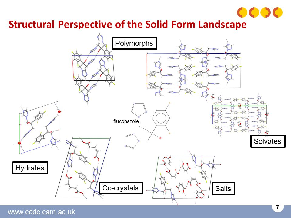 www.ccdc.cam.ac.uk 7 Structural Perspective of the Solid Form Landscape Polymorphs Solvates Hydrates Salts Co-crystals fluconazole