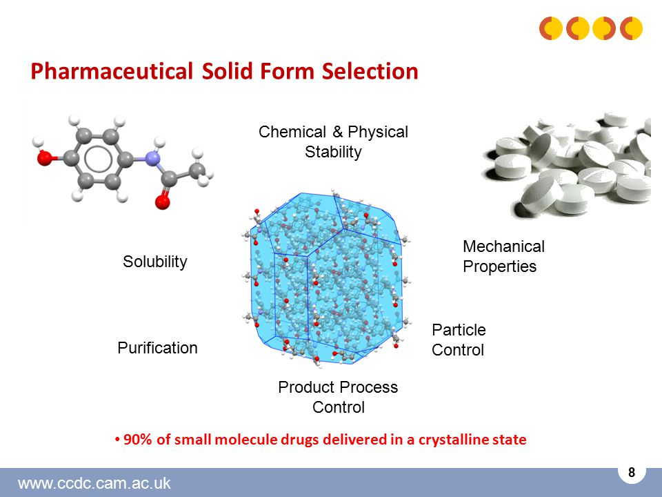 www.ccdc.cam.ac.uk 8 Pharmaceutical Solid Form Selection Solubility Chemical & Physical Stability Purification Product Process Control Particle Control Mechanical Properties 90% of small molecule drugs delivered in a crystalline state
