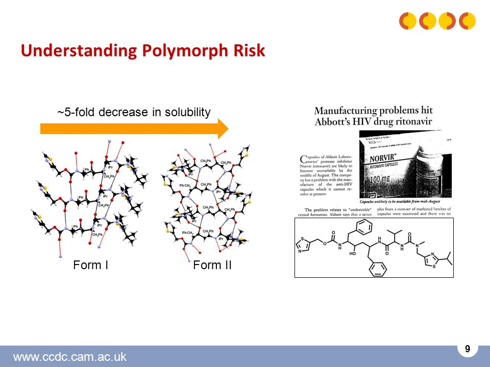 www.ccdc.cam.ac.uk 9 Understanding Polymorph Risk Form IForm II ~5-fold decrease in solubility