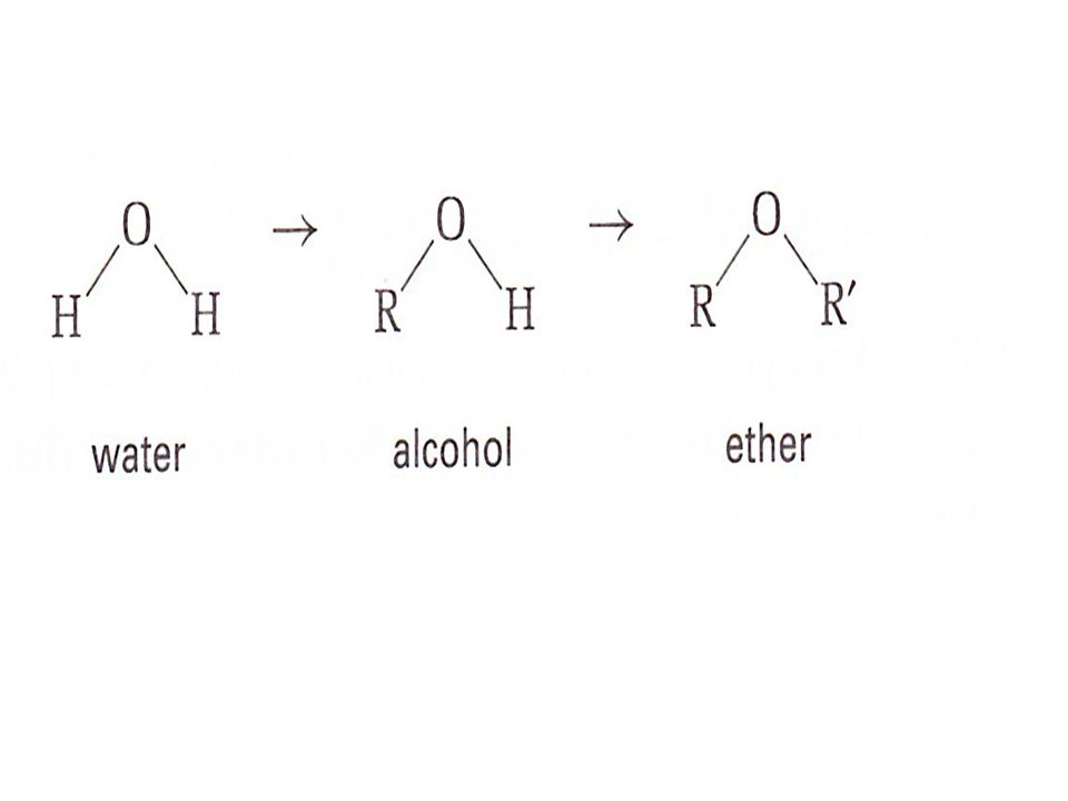 An ether is an organic compound that has two alkyl groups joined by an oxygen atom.