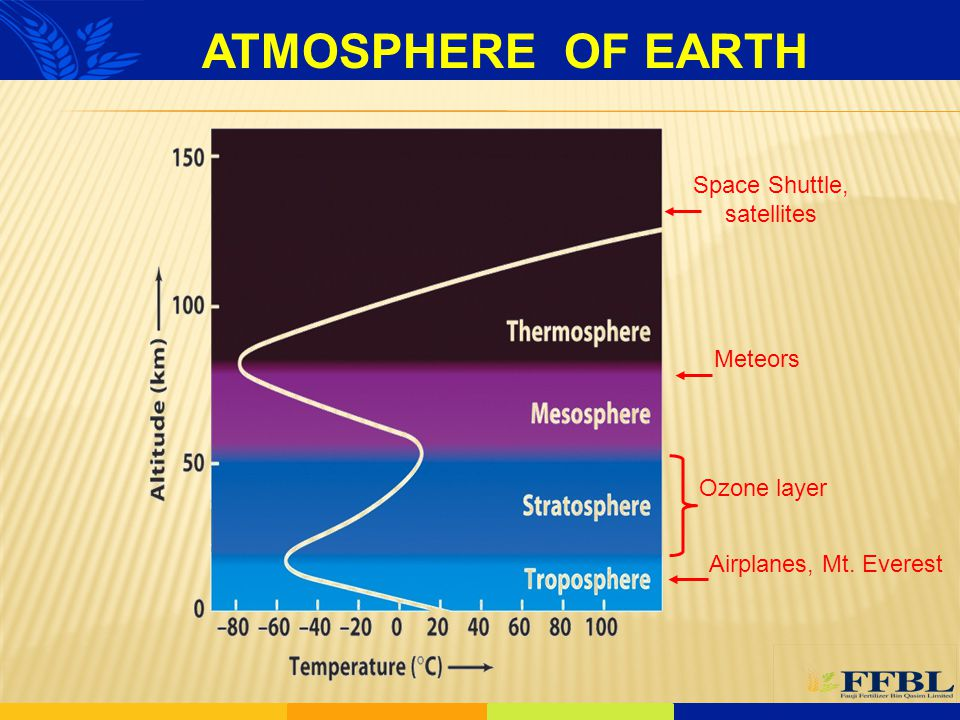 A layer in earth's atmosphere which contains relatively high concentrations of ozone (O 3 ).