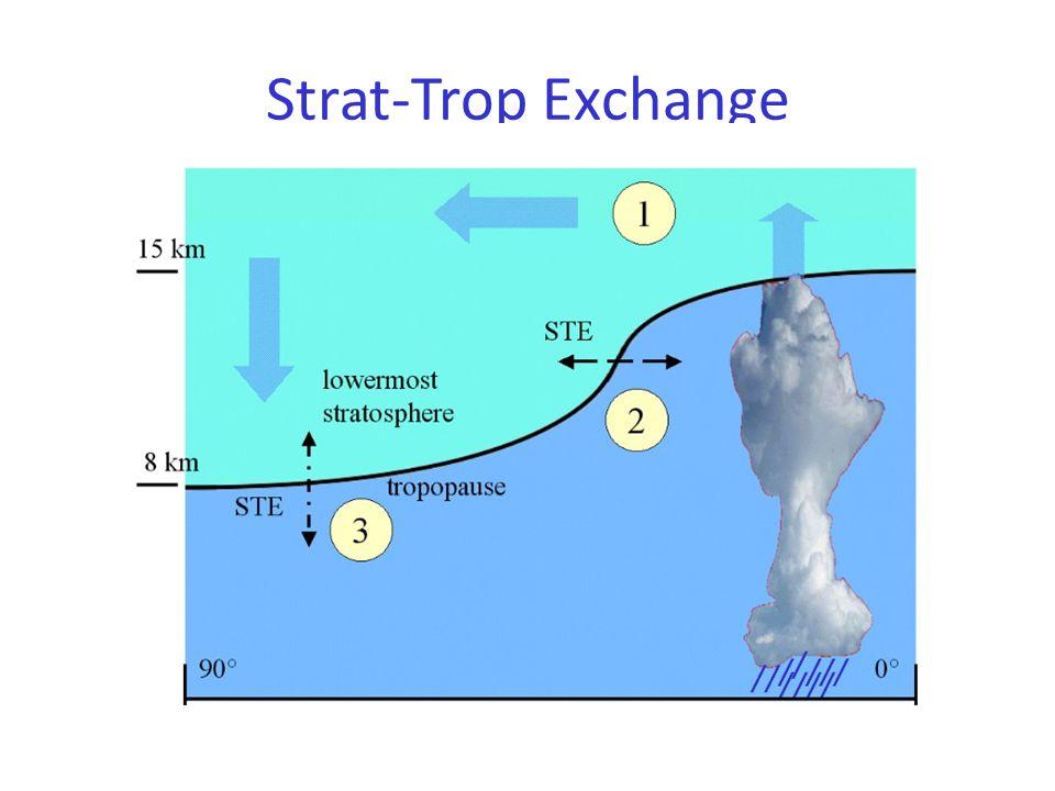 Strat-Trop Exchange