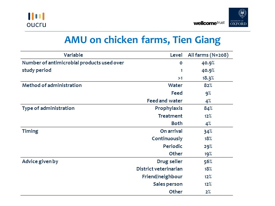 VariableLevel All farms (N=208) Number of antimicrobial products used over study period 040.9% 1 >118.3% Method of administration Water82% Feed9% Feed and water4% Type of administrationProphylaxis84% Treatment12% Both4% TimingOn arrival34% Continuously18% Periodic29% Other19% Advice given byDrug seller56% District veterinarian18% Friend/neighbour12% Sales person12% Other2% AMU on chicken farms, Tien Giang