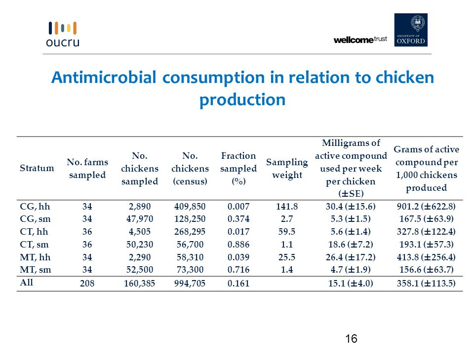 Antimicrobial consumption in relation to chicken production 16 Stratum No.