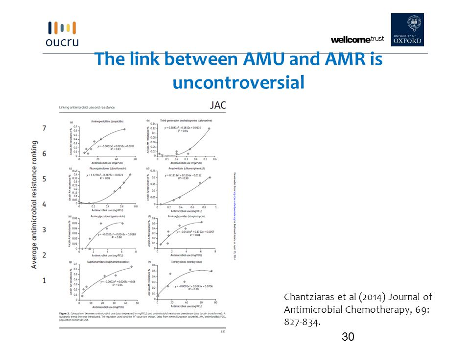 The link between AMU and AMR is uncontroversial 30 Chantziaras et al (2014) Journal of Antimicrobial Chemotherapy, 69: 827-834.