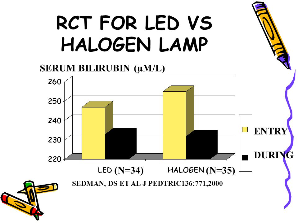 RCT FOR LED VS HALOGEN LAMP ENTRY DURING SERUM BILIRUBIN (µM/L) SEDMAN, DS ET AL J PEDTRIC136:771,2000 (N=34) (N=35)