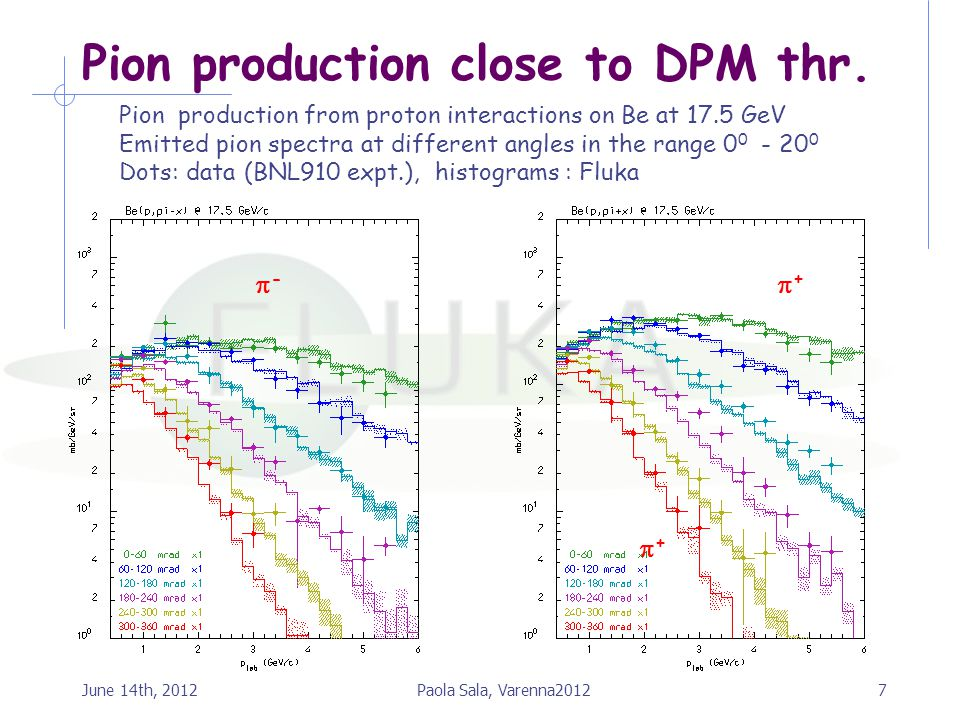 Pion production close to DPM thr. 7Paola Sala, Varenna2012June 14th, 2012 Pion production from proton interactions on Be at 17.5 GeV Emitted pion spec