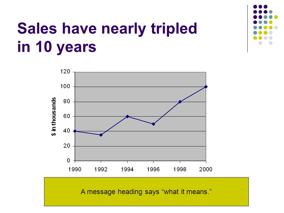 "Sales have nearly tripled in 10 years A message heading says ""what it means."""