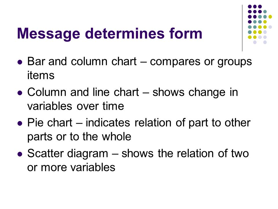 Message determines form Bar and column chart – compares or groups items Column and line chart – shows change in variables over time Pie chart – indica