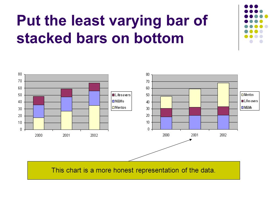 Put the least varying bar of stacked bars on bottom This chart is a more honest representation of the data.