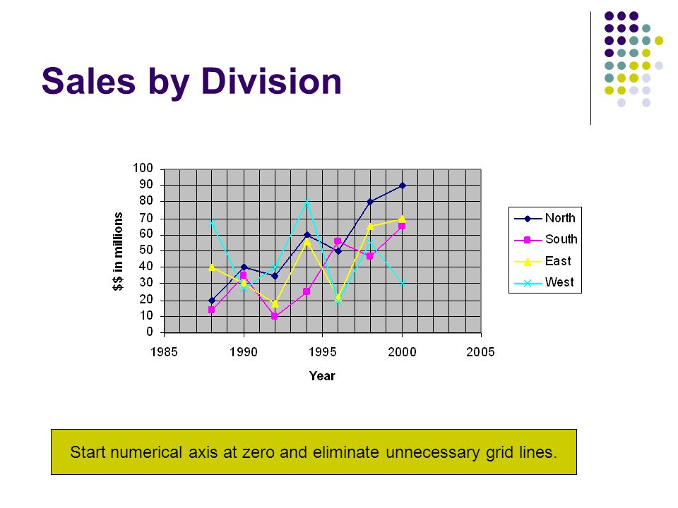 Sales by Division Start numerical axis at zero and eliminate unnecessary grid lines.