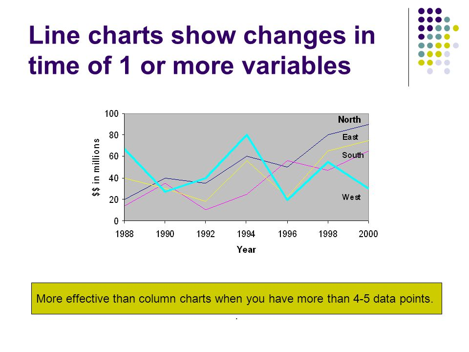 Line charts show changes in time of 1 or more variables More effective than column charts when you have more than 4-5 data points..