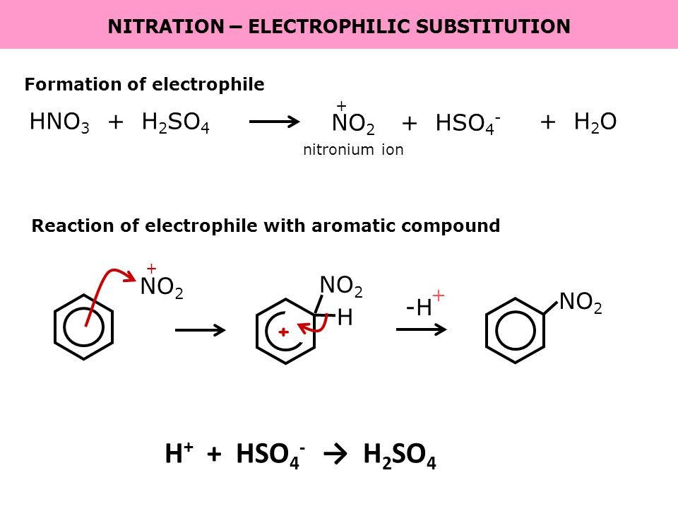 -H + Formation of electrophile HNO 3 + H 2 SO 4 + HSO 4 - + H 2 O NO 2 + Reaction of electrophile with aromatic compound NO 2 + + H nitronium ion NITRATION – ELECTROPHILIC SUBSTITUTION H + + HSO 4 - → H 2 SO 4