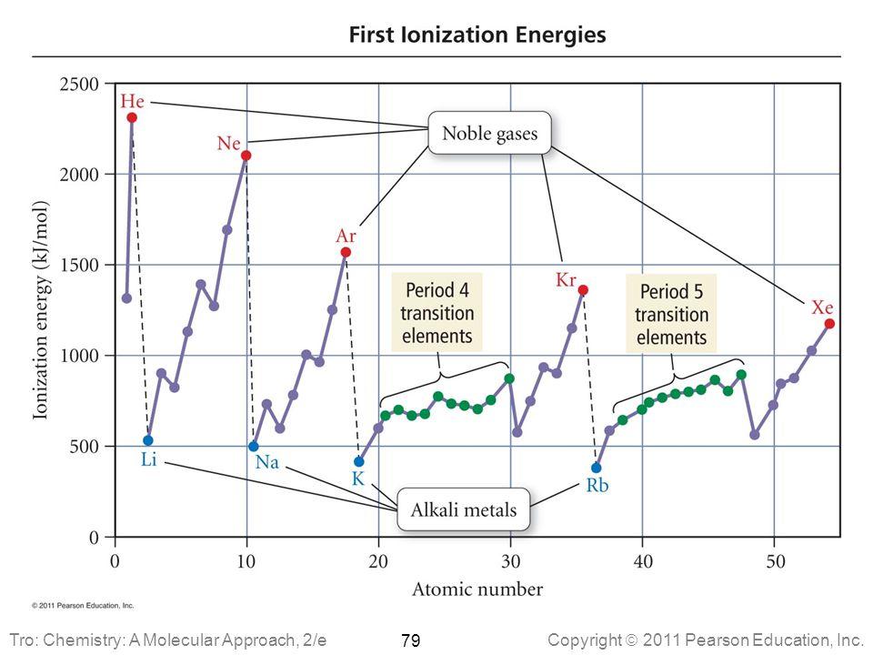 Copyright  2011 Pearson Education, Inc. 79 Tro: Chemistry: A Molecular Approach, 2/e