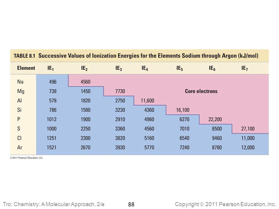 Copyright  2011 Pearson Education, Inc. 88 Tro: Chemistry: A Molecular Approach, 2/e
