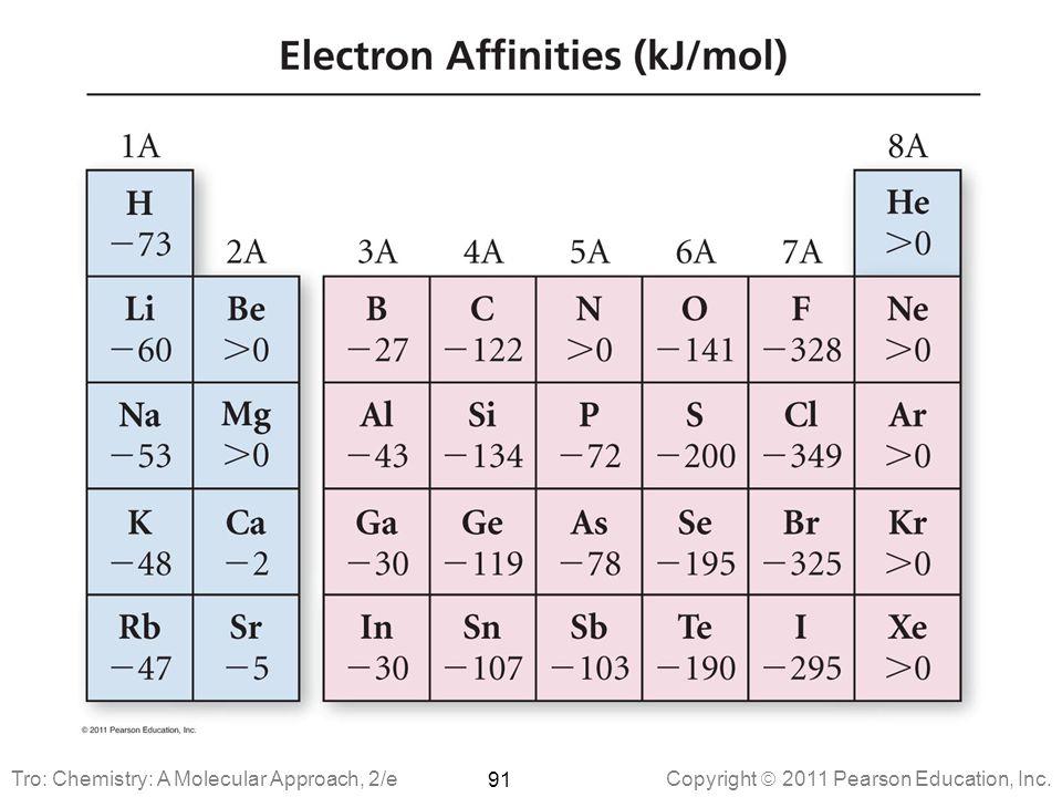 Copyright  2011 Pearson Education, Inc. 91 Tro: Chemistry: A Molecular Approach, 2/e