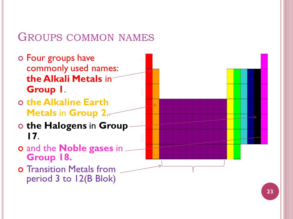 G ROUPS COMMON NAMES Four groups have commonly used names: the Alkali Metals in Group 1. the Alkaline Earth Metals in Group 2,. the Halogens in Group