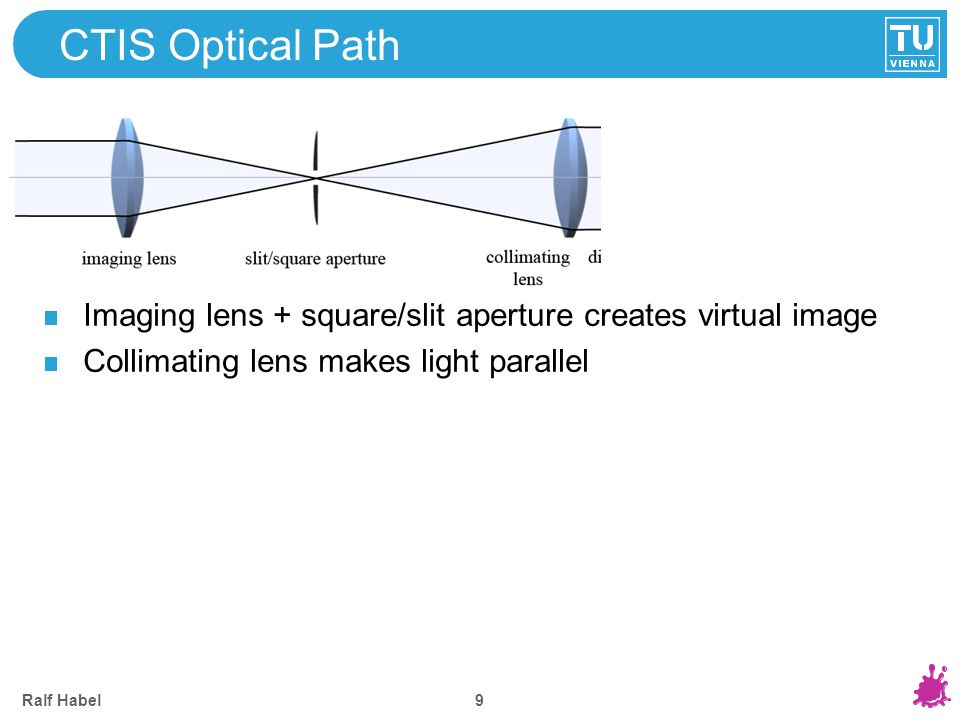 Ralf Habel 9 CTIS Optical Path Imaging lens + square/slit aperture creates virtual image Collimating lens makes light parallel