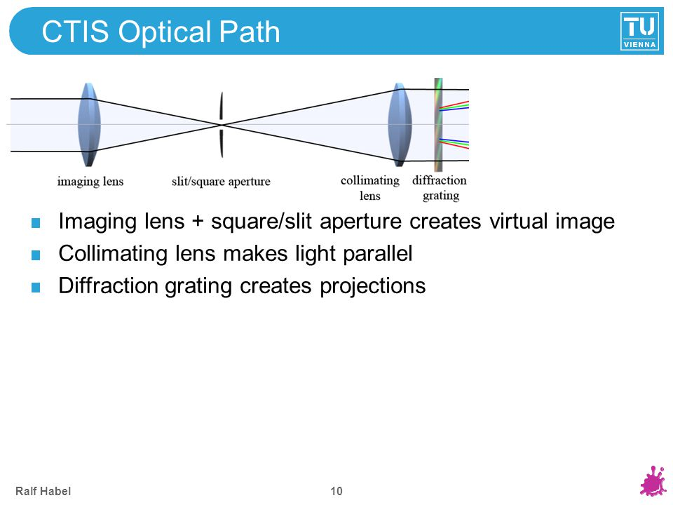 Ralf Habel 10 CTIS Optical Path Imaging lens + square/slit aperture creates virtual image Collimating lens makes light parallel Diffraction grating cr
