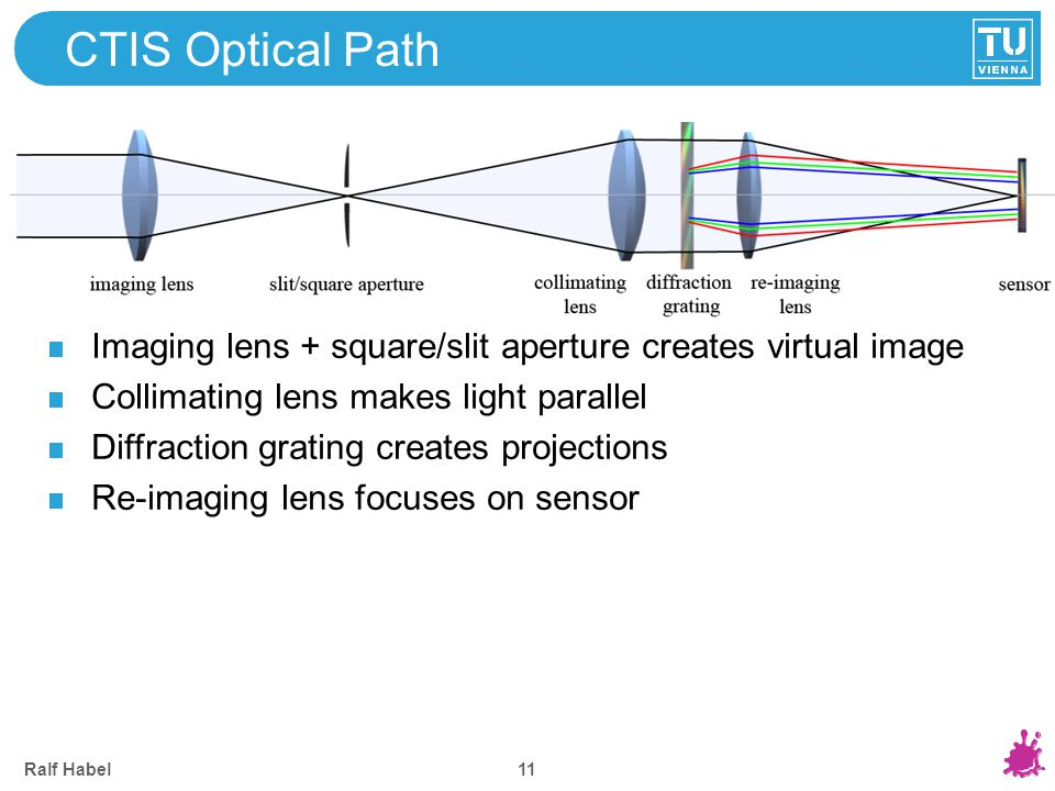 Ralf Habel 11 CTIS Optical Path Imaging lens + square/slit aperture creates virtual image Collimating lens makes light parallel Diffraction grating cr