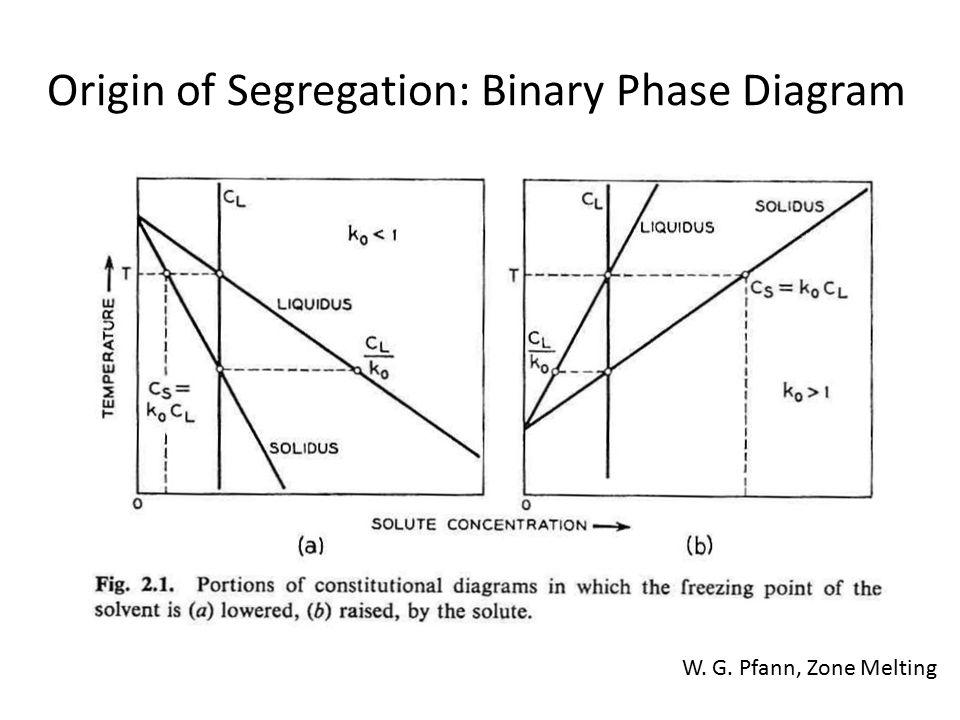 Origin of Segregation: Binary Phase Diagram W. G. Pfann, Zone Melting