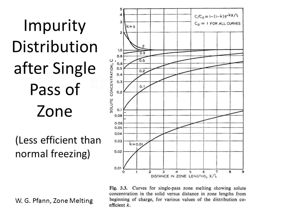 Impurity Distribution after Single Pass of Zone (Less efficient than normal freezing) W.