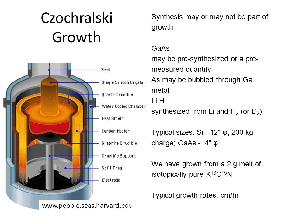 Czochralski Growth Synthesis may or may not be part of growth GaAs may be pre-synthesized or a pre- measured quantity As may be bubbled through Ga metal Li H synthesized from Li and H 2 (or D 2 ) Typical sizes: Si - 12 φ, 200 kg charge; GaAs - 4 φ We have grown from a 2 g melt of isotopically pure K 13 C 15 N Typical growth rates: cm/hr www.people.seas.harvard.edu
