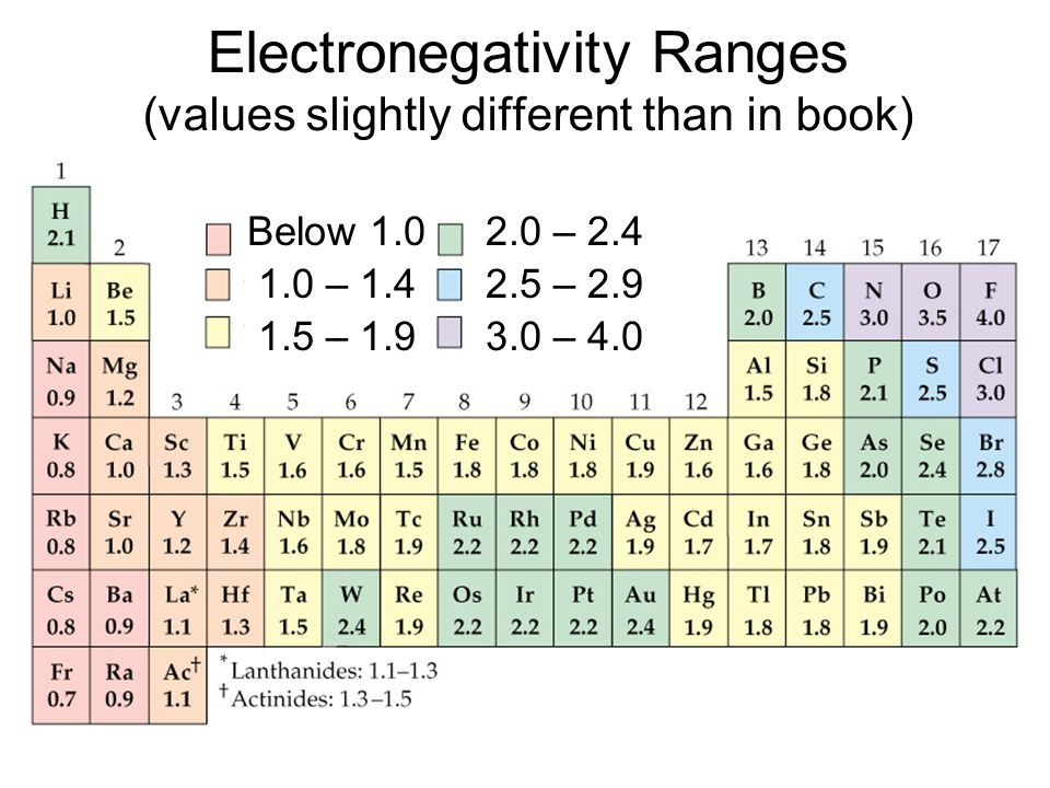 Electronegativity Ranges (values slightly different than in book) Below 1.0 1.0 – 1.4 1.5 – 1.9 2.0 – 2.4 2.5 – 2.9 3.0 – 4.0