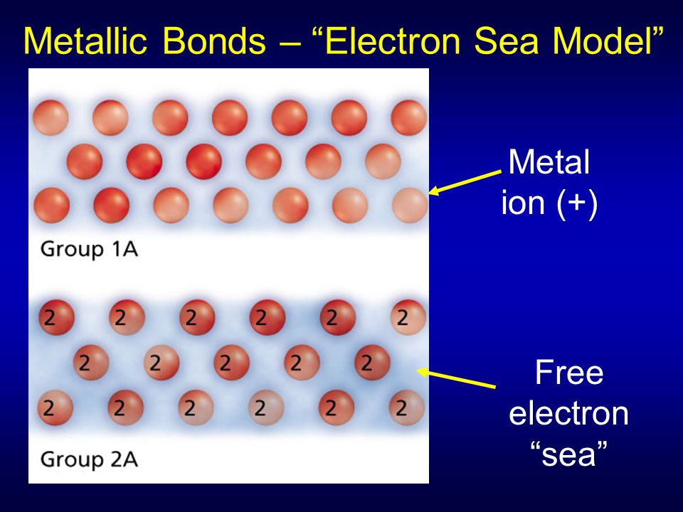 "Metallic Bonds – ""Electron Sea Model"" Metal ion (+) Free electron ""sea"""