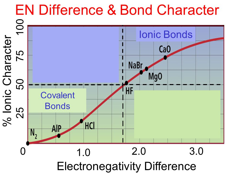 EN Difference & Bond Character 0 1.0 2.03.0 Electronegativity Difference % Ionic Character 25 50 75 100 Ionic Bonds Covalent Bonds