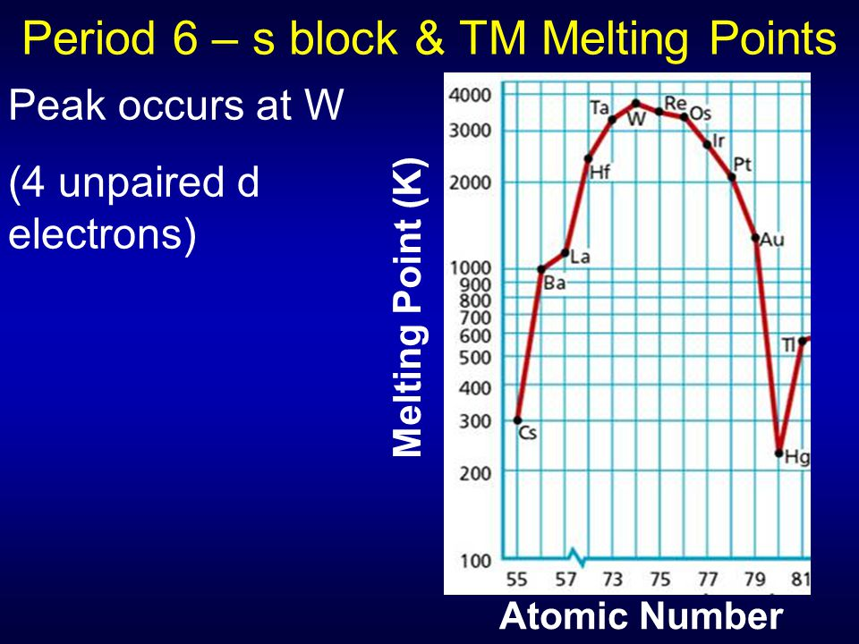 Period 6 – s block & TM Melting Points Atomic Number Melting Point (K) Peak occurs at W (4 unpaired d electrons)