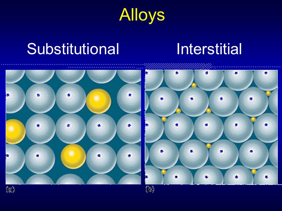 Alloys SubstitutionalInterstitial