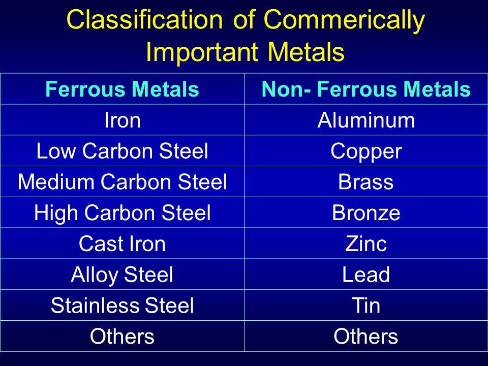 Ferrous MetalsNon- Ferrous Metals IronAluminum Low Carbon SteelCopper Medium Carbon SteelBrass High Carbon SteelBronze Cast IronZinc Alloy SteelLead S