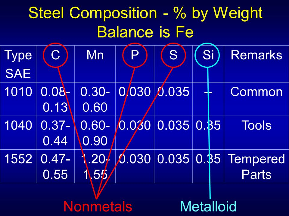 Steel Composition - % by Weight Balance is Fe Type SAE CMnPSSiRemarks 10100.08- 0.13 0.30- 0.60 0.0300.035--Common 10400.37- 0.44 0.60- 0.90 0.0300.03